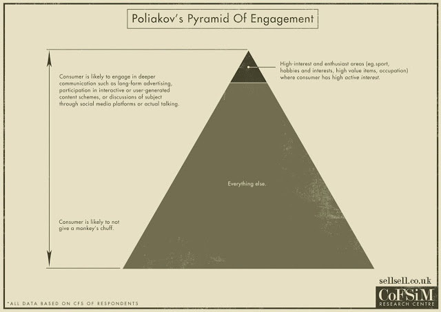 poliakov_pyramid_of_engagement